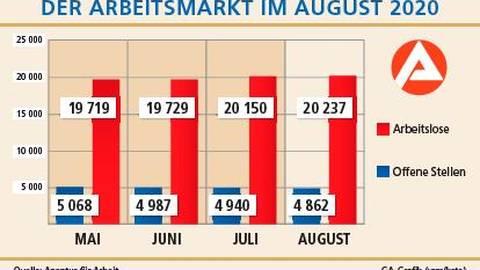 Die Zahl der Arbeitslosen ist im August leicht gestiegen. Grafik: kste