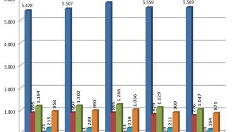 Schaubild der Unfallzahlen