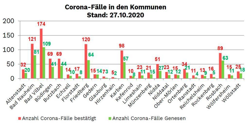 Coronafälle Wetteraukreis