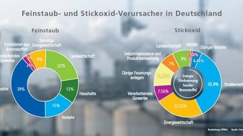 Stickoxid Emissionen Der Diesel Ist Nicht An Allem Schuld