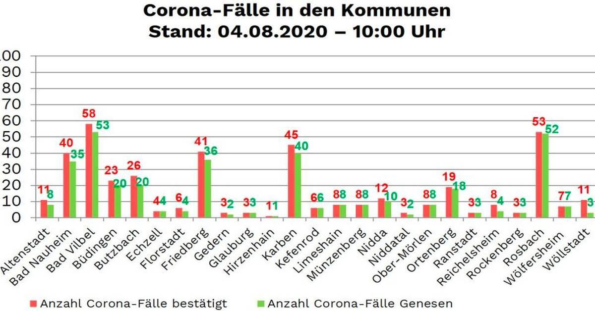 Corona Fälle Wetteraukreis