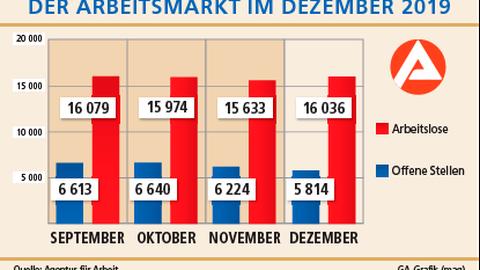 Die Zahl der Arbeitslosen ist im Dezember wieder gestiegen. Grafik: Glassl